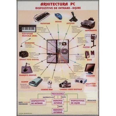 Arhitectura PC. Retele de calculatoare. Plansa