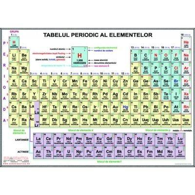 Plansa tabelul periodic al elementelor - A4